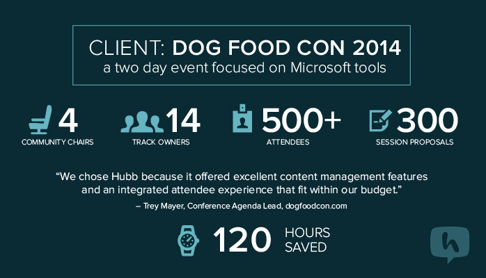 How Hubb Helped Dog Food Con Manage Their Event Content