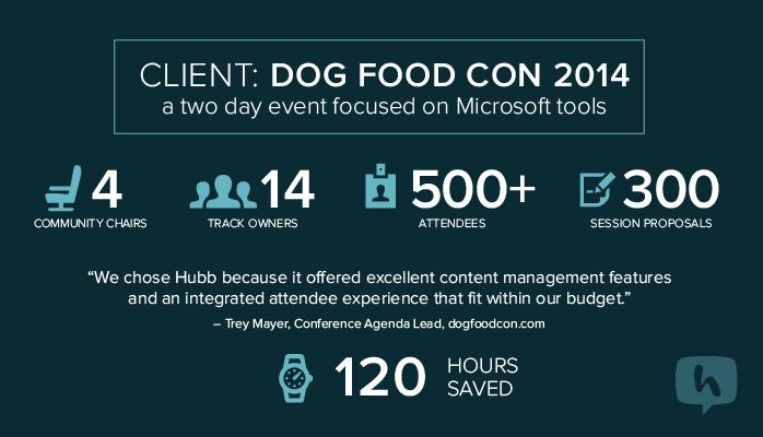 Dogfood Case Study