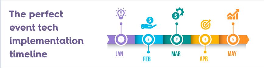 EventTech-Implementation-Timeline-Blog