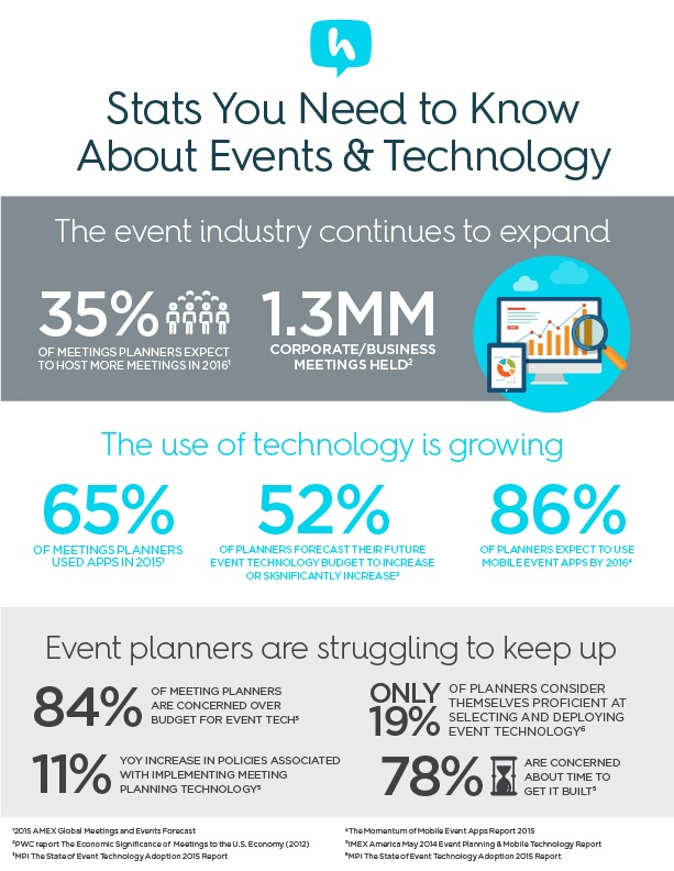 Event Technology Stats
