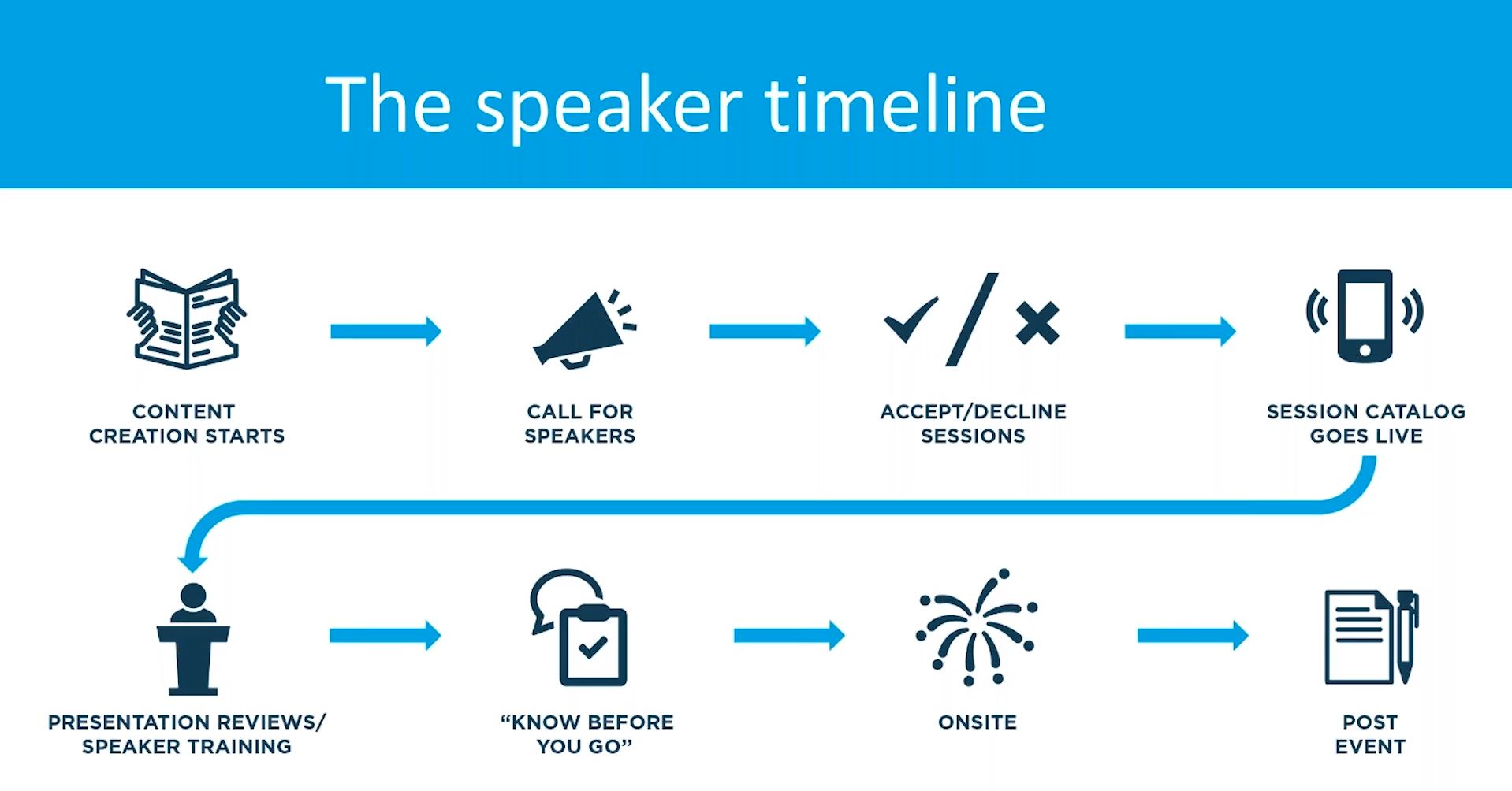 The speaker timeline
