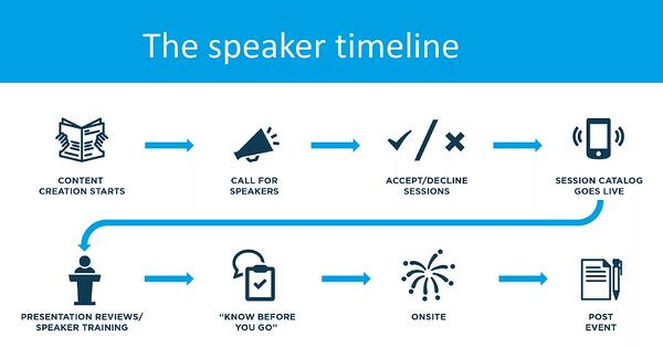 The speaker timeline