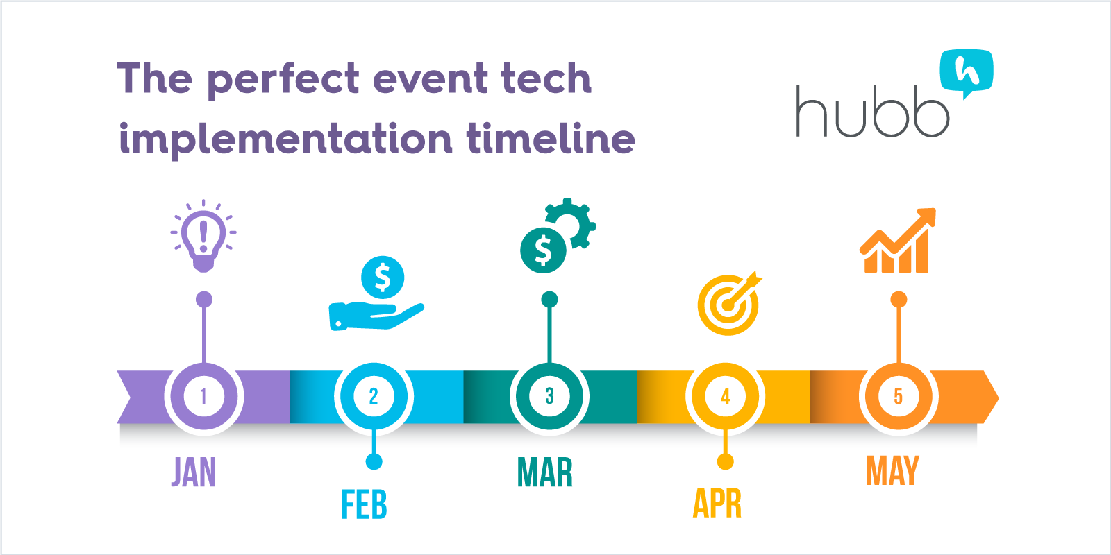 Is there a perfect event tech implementation timeline?